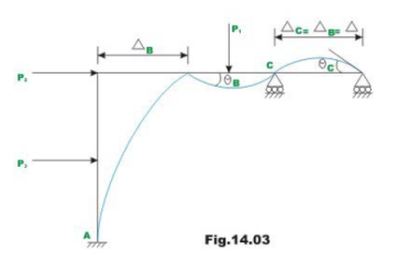 The Slope Deflection Method: An Introduction (Part - 1) Civil Engineering (CE) Notes   EduRev