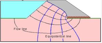 Seepage in Soils Civil Engineering (CE) Notes   EduRev