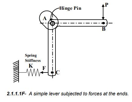 Simple Stresses (Part - 1) Mechanical Engineering Notes | EduRev