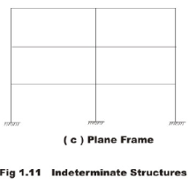 General Introduction: Energy Methods in Structural Analysis - 2 Civil Engineering (CE) Notes | EduRev
