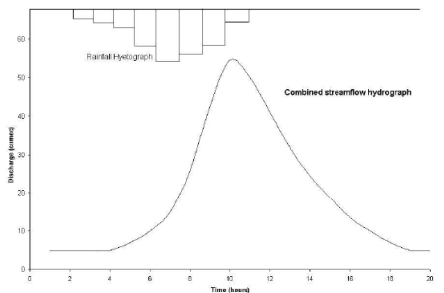 Runoff & Infiltration - 1 Civil Engineering (CE) Notes   EduRev