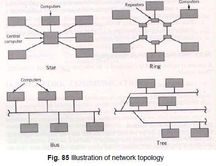 Data Communication (Part - 2) - Computer Integrated