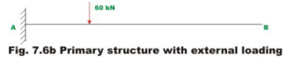 Introduction: The Force Method of Analysis - 3 Civil Engineering (CE) Notes | EduRev