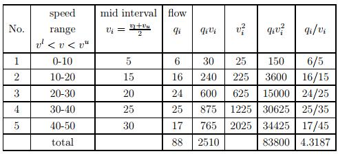 Fundamental Parameters Of Traffic Flow (Part - 2) Civil Engineering (CE) Notes | EduRev