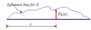 Using Influence Lines for Uniformly Distributed Load Civil Engineering (CE) Notes | EduRev