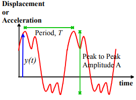 Features of Vibrations & Overview of Issues in Controlling Vibrations Notes | EduRev