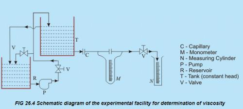 Fluid Mechanics Ppt Topics