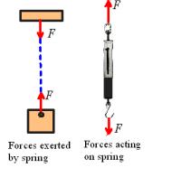 Forces (Part -1) Civil Engineering (CE) Notes | EduRev