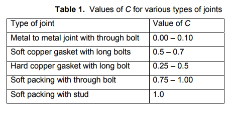 Design of Joints with Variable Loading Mechanical Engineering Notes | EduRev