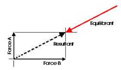 Coplanar Force Systems Mechanical Engineering Notes | EduRev