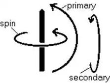 Study Notes for Gyroscope Notes   EduRev