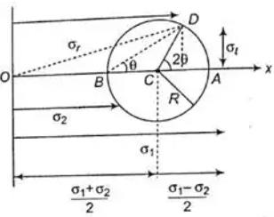 Mohr`s Circle For Plane Stress & Plane Strain Notes   EduRev