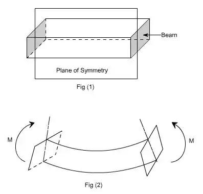 Bending & Shear Stress in Beams - 2 Civil Engineering (CE) Notes | EduRev