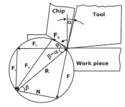 Metal Cutting Notes   EduRev