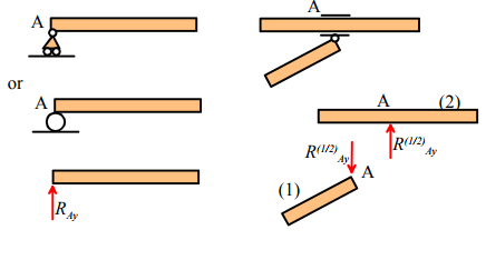 Constraint and Reaction Forces and Moments (Part - 1) Civil Engineering (CE) Notes | EduRev