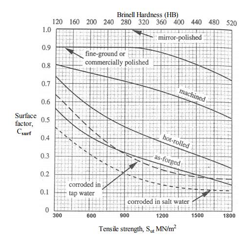 Design For Dynamic Loading (Part - 1) Mechanical Engineering Notes   EduRev