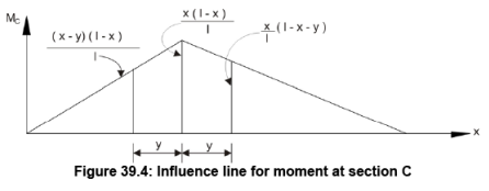 Influence Lines for Beams (Part - 2) Civil Engineering (CE) Notes   EduRev
