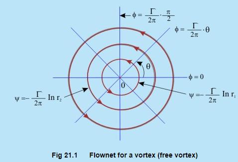 Concept of Circulation in a Free Vortex Flow - Fluid