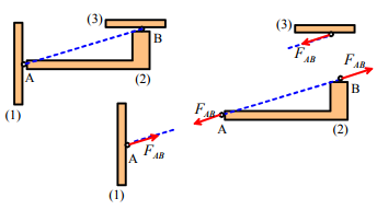 Constraint and Reaction Forces and Moments (Part - 2) Civil Engineering (CE) Notes | EduRev