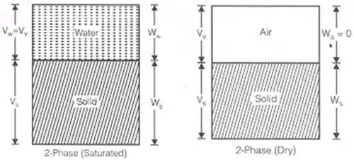 Phase Relations of Soils: Soil-Water Relationship Civil Engineering (CE) Notes | EduRev