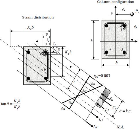 Biaxial Bending Civil Engineering (CE) Notes   EduRev