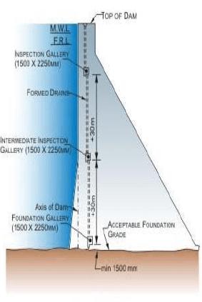 Design and Construction of Concrete Gravity Dams (Part -1) Civil Engineering (CE) Notes | EduRev