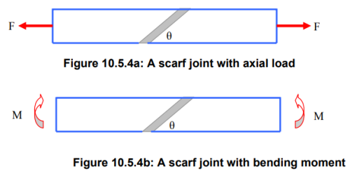 Design Of Adhesive Joints Mechanical Engineering Notes | EduRev
