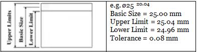 Limits, Fits & Tolerance Notes | EduRev