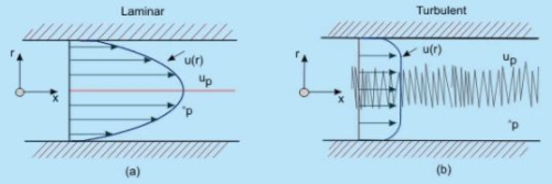 Introduction - Turbulent Flow Mechanical Engineering Notes   EduRev