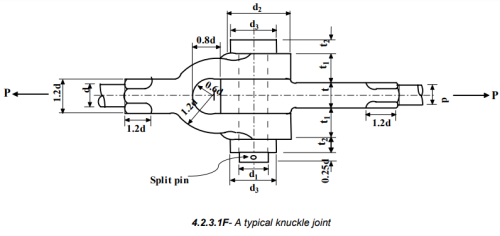 Cotter And Knuckle Joint (Part - 3) Mechanical Engineering Notes | EduRev