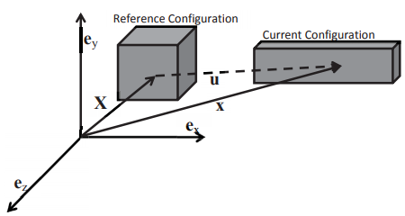 Displacement, Velocity and Acceleration Civil Engineering (CE) Notes | EduRev