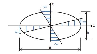 Solid Elliptical Section Civil Engineering (CE) Notes | EduRev