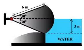 Hydrostatic Force on Surfaces Notes | EduRev