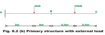 The Force Method of Analysis: Beams - 2 Civil Engineering (CE) Notes | EduRev