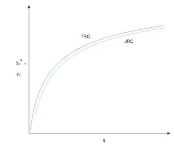 Spillways and Energy Dissipators (Part - 7) Civil Engineering (CE) Notes | EduRev