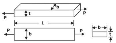 Elastic Constants Notes | EduRev