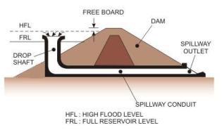 Spillways and Energy Dissipators (Part - 2) Civil Engineering (CE) Notes | EduRev