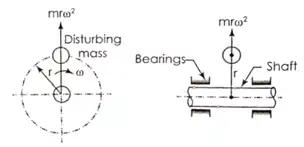 Balancing of Reciprocating & Rotating Masses Notes   EduRev