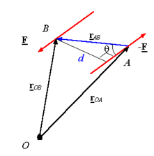 Moment of a Force (Vector Formulation) Mechanical Engineering Notes | EduRev