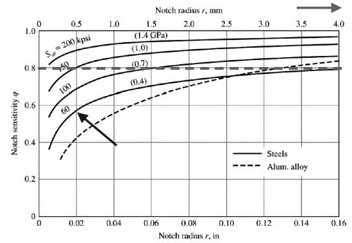 Design For Dynamic Loading (Part - 2) Mechanical Engineering Notes   EduRev