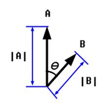 Dot Product of Vectors Mechanical Engineering Notes | EduRev