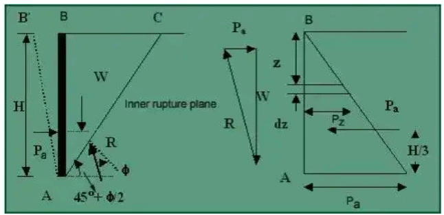 Earth Pressure Theories Notes | EduRev