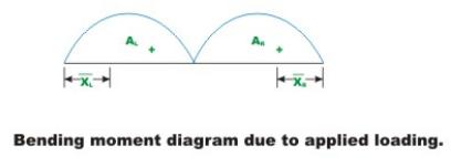 The Three Moment Equations-I (Part - 1) Civil Engineering (CE) Notes | EduRev