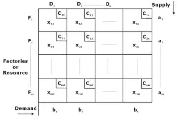Transportation & Assignment Mechanical Engineering Notes   EduRev