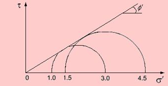 Total Stress Parameters Civil Engineering (CE) Notes   EduRev