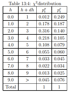 Vehicle Arrival Models: Count Civil Engineering (CE) Notes | EduRev