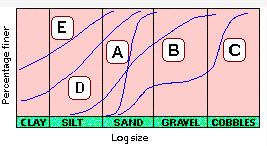Indian Standard Soil Classification System Civil Engineering (CE) Notes | EduRev