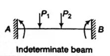 Shear Force & Bending Moment Notes | EduRev
