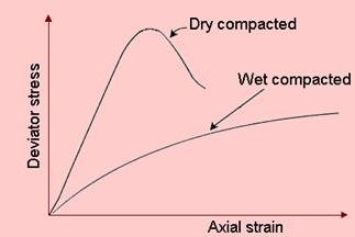 Engineering Behaviour of Compacted Soils Civil Engineering (CE) Notes   EduRev