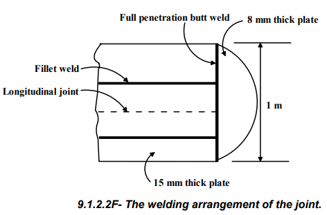 Thin Cylinders Mechanical Engineering Notes | EduRev